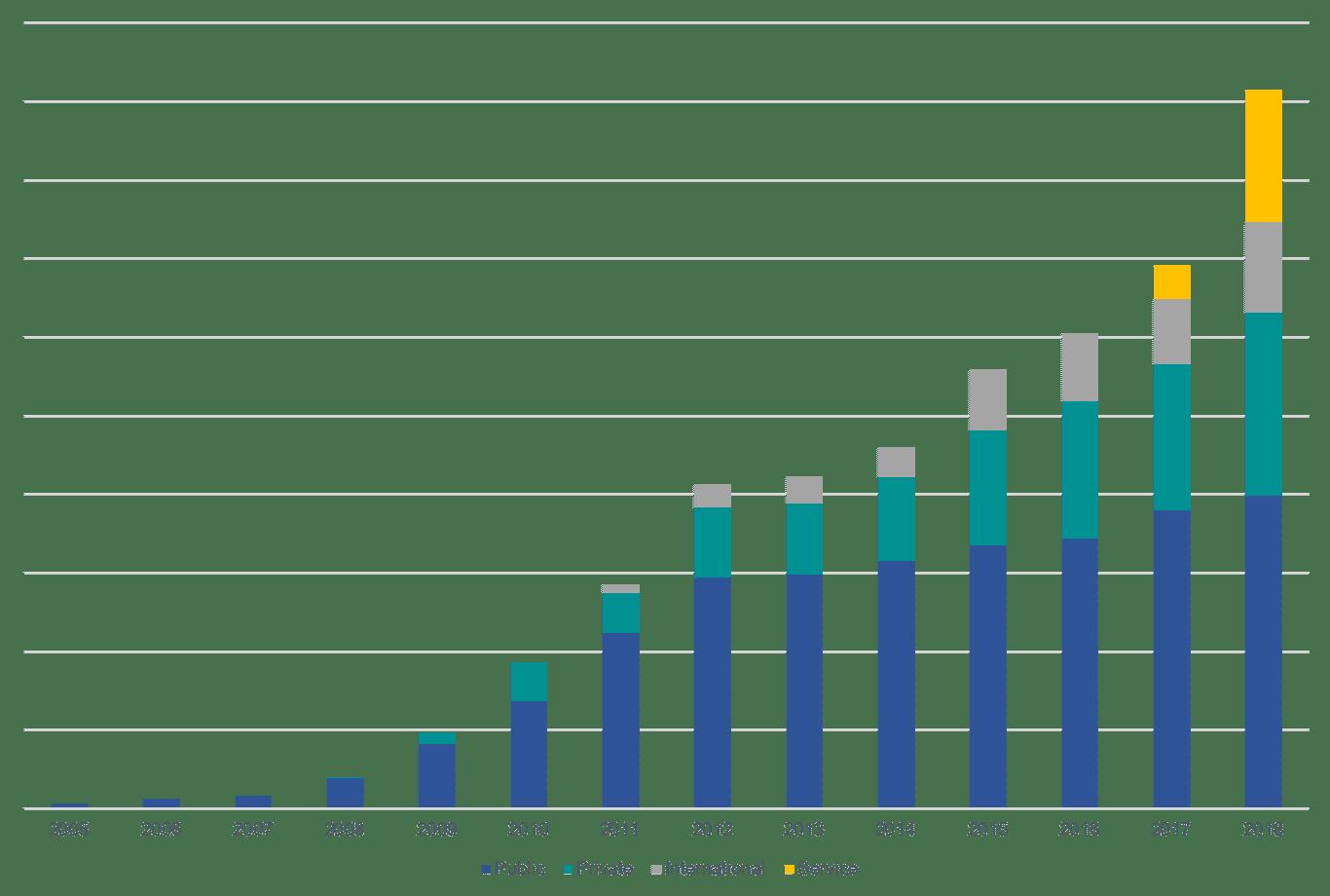 CP Growth 2
